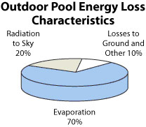 Heat loss of portable pool water