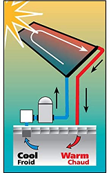 Solar heater for above the ground pool